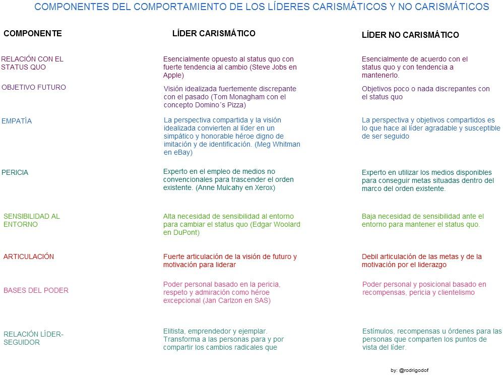 LIDERAZGO CARISM�TICO | Prisma X.0